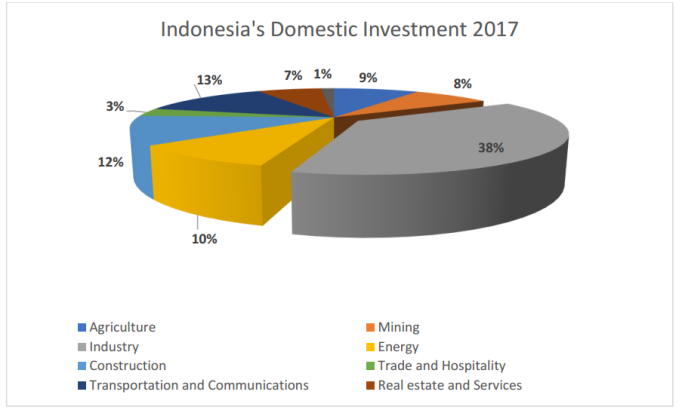 Indonesia Domestic Investment