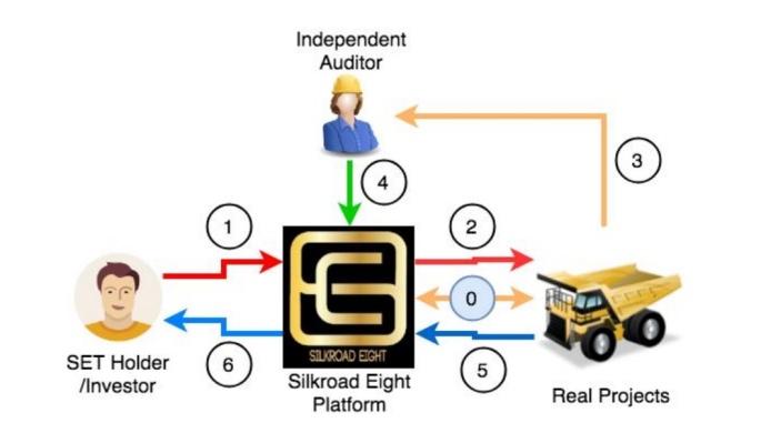 Silkroad Eight